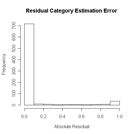 Absolute Category Residuals