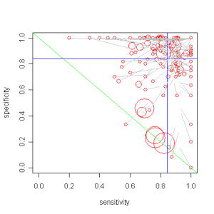 Mechanical Turker Performance Estimates.  Circles represent individual Turkers, with area proportional to number of annotations.  Ends of gray lines are the hierarchical model estimates (blue lines are prior means).  Green line is chance performance.