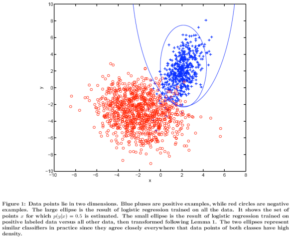 Elkan and Noto (2008): Learning Classifiers from Only Positive and