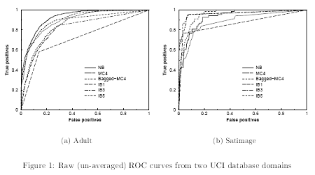 ROC Curves from Provost et al. (1998)