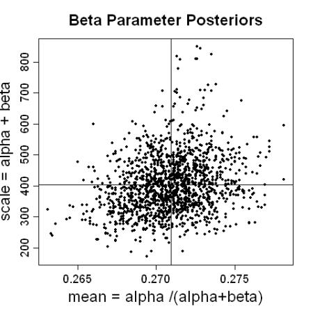 beta parameters posterior
