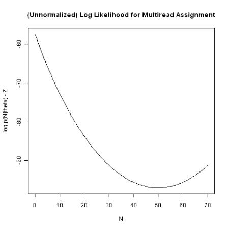 log likelihood plot