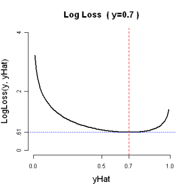 Evaluating with Probabilistic Truth: Log Loss vs  O/1 Loss