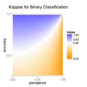 Kappa for varying prevalences and accuracies